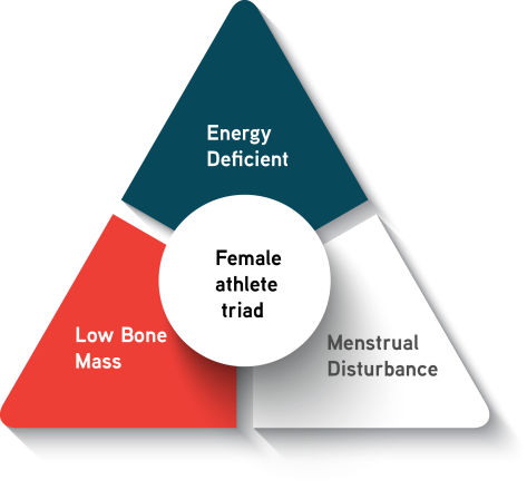 Image result for female athlete triad