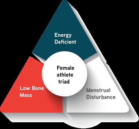 Image result for female athlete triad